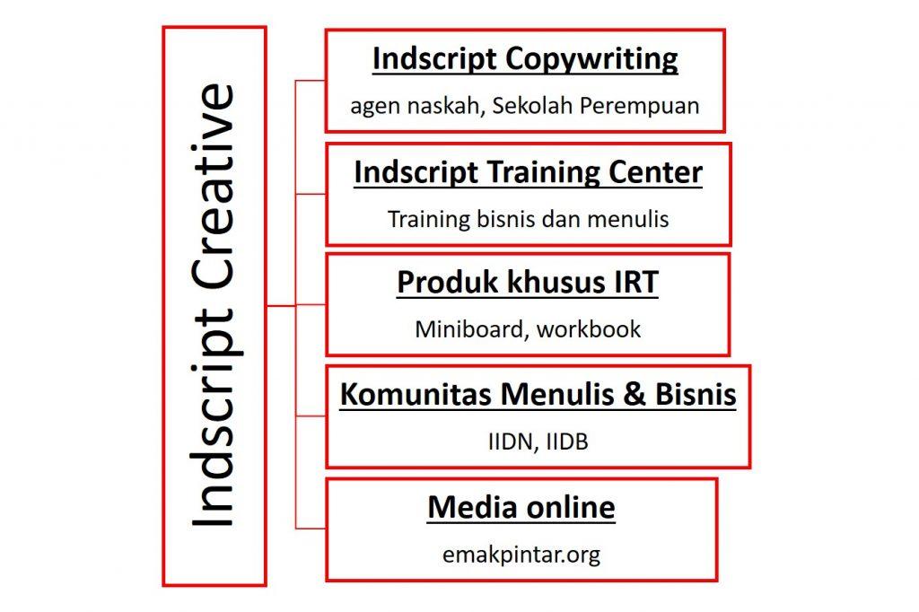 indscript creative