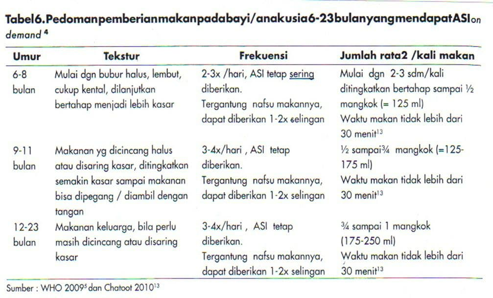 tabel pedoman mpasi