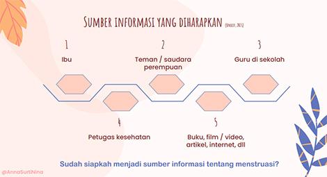 sumber informasi menstruasi