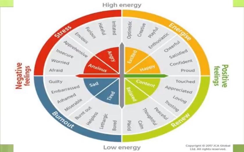 emotion energy