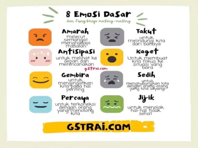 mengenali jenis emosi